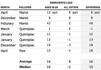 Youth polls